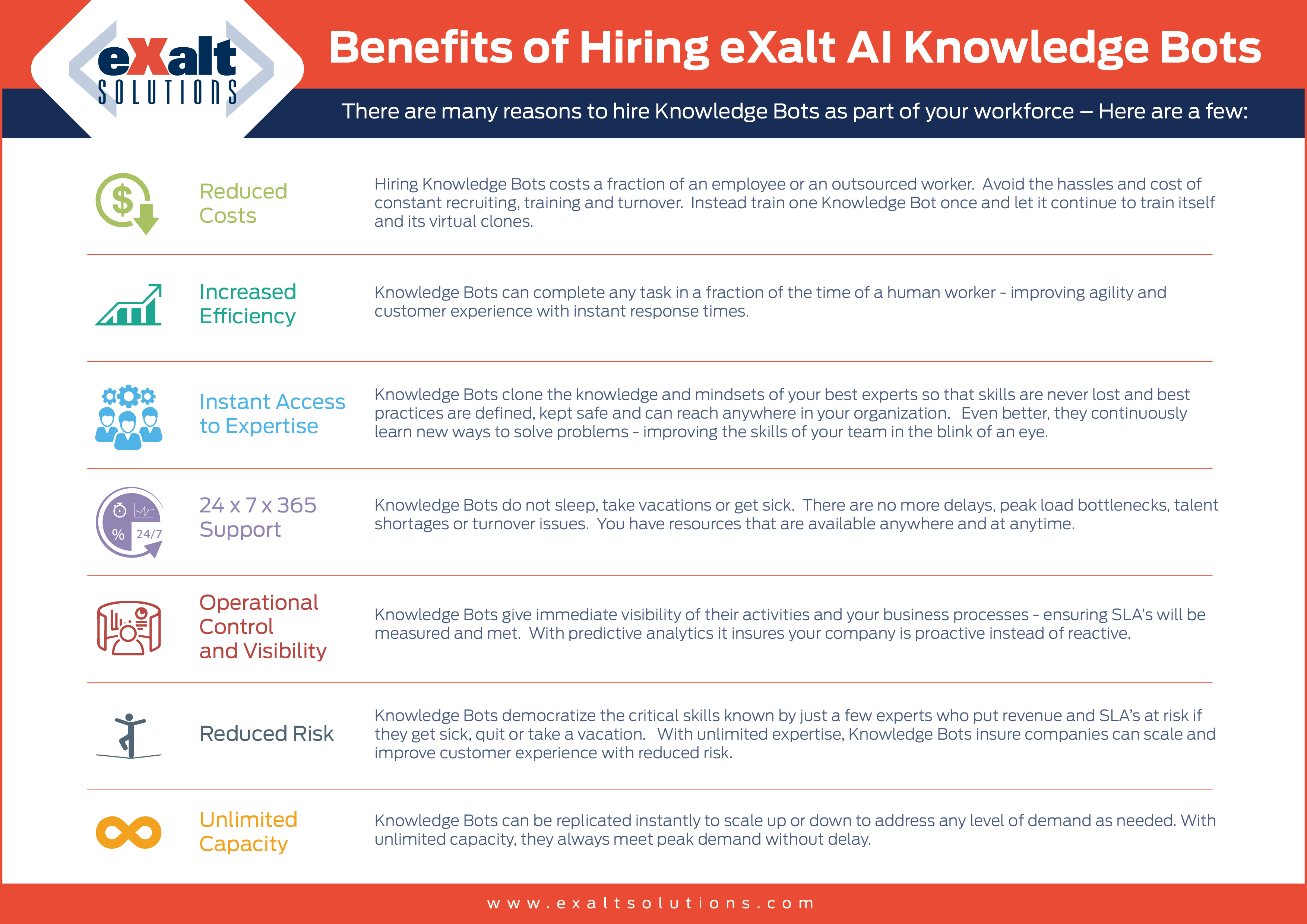 Benefits of Hiring eXalt AI Knowledge Bots